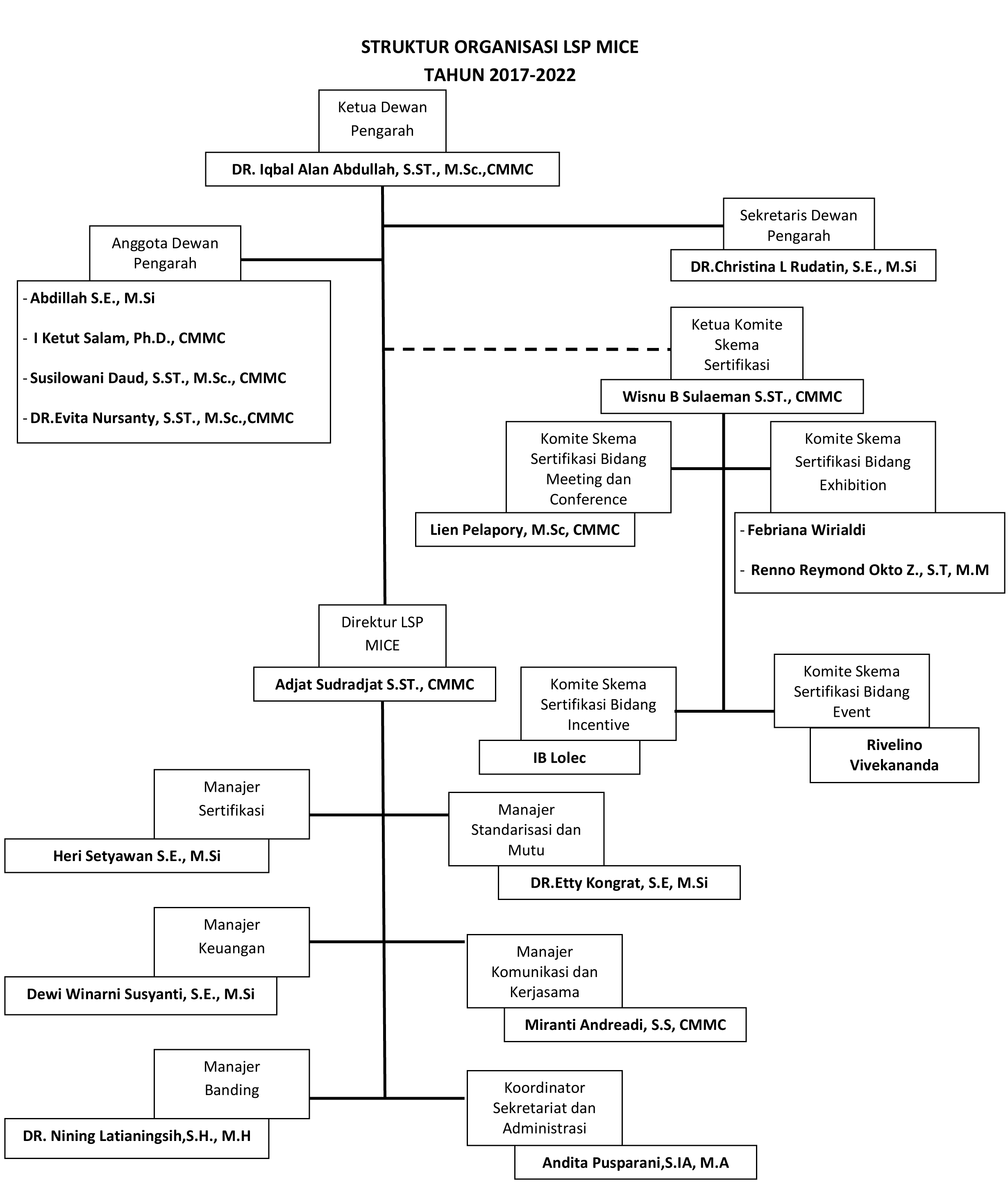 struktur-lsp-mice-update-februari-2021