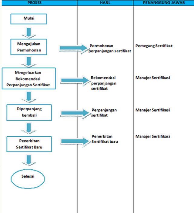 perpanjangan sertifikat